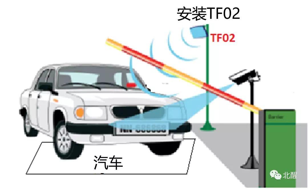 激光雷达工作原理及应用
