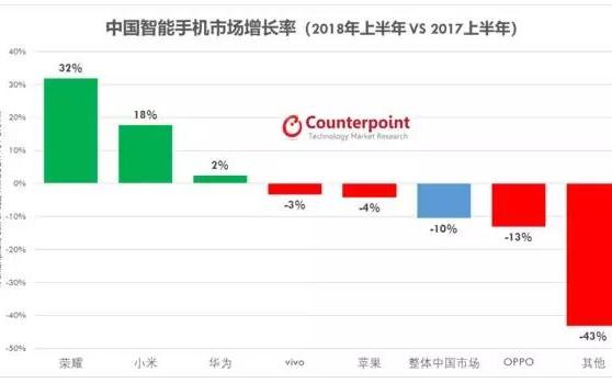 2018年上半年中国智能手机市场分析:销量下降1...