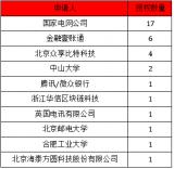 """中国平安是区块链专利""""隐形冠军""""?专利数超BAT..."""