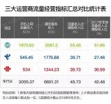 三大运营商2018上半年的业绩公布,看看中国移动...