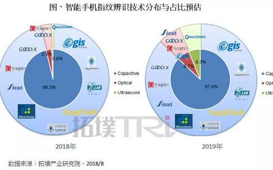 拓墣产业研究院:屏下指纹新技术崛起,2019年在指纹识别的占比将达13%