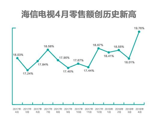 海信电视4月零售量同比增长182.04%,激光电...