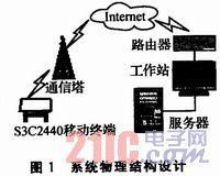 基于Linux平台上S3C2440的物流配送系统...