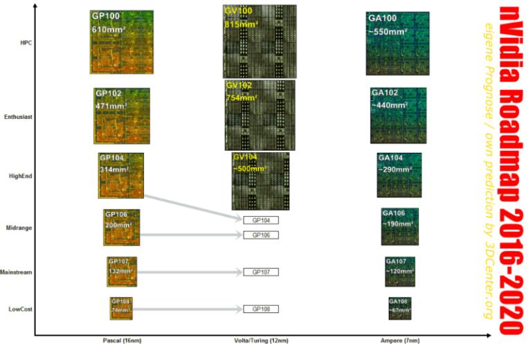 NVIDIA公布未来绘图芯片的发展路线图 7纳米制程芯片将由台积电代工