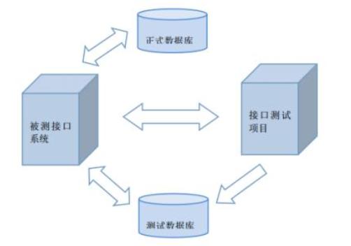 Python接口测试框架实战与自动化进阶视频教程免费下载