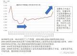 MLCC电容的价格一直在飞产生了巨大的影响