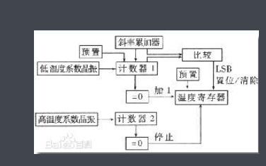 DS18B20温度传感器的介绍原理及程序免费下载