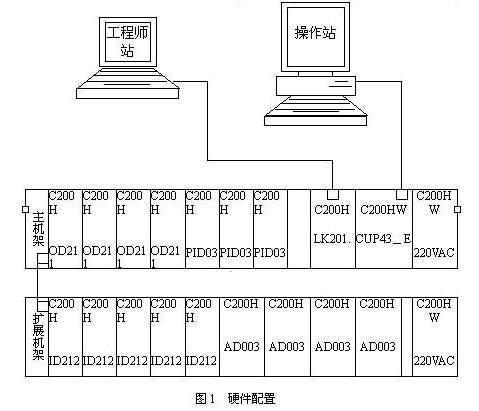 基于PC和PLC原理完成集散控制(DCS)
