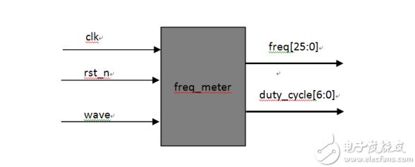 FPGA学习系列:34. 频率计的设计