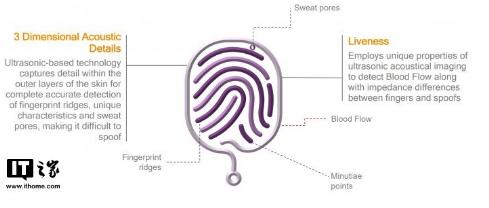 三星将采用两款不同的屏下指纹识别,标志着传统指纹...