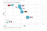 全球七大主要汽车国家2018年的汽车发展指数分析...