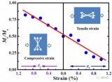 柔性磁性薄膜与器件的发展将面临哪些挑战?