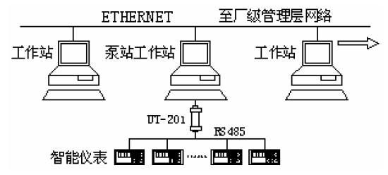 浅析RS-232转换成RS-485网络的通信方法