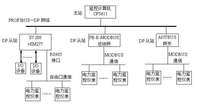关于PROFIBUS-DP电能管理及电力监控系统设计方法