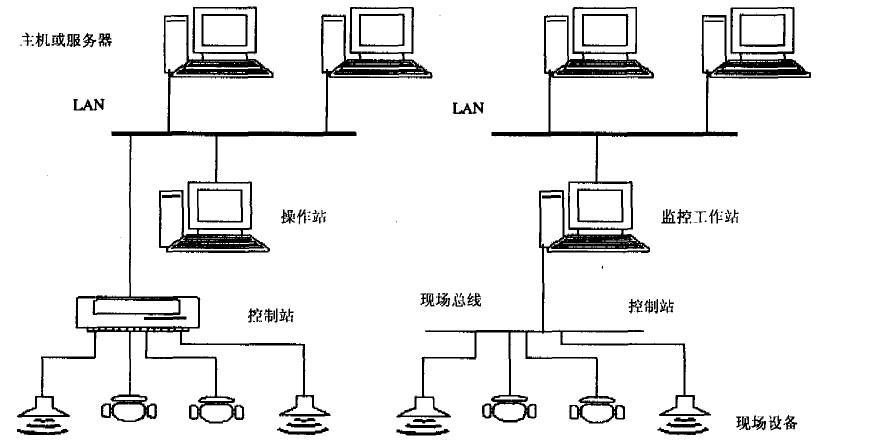 分析工控自动化以太网的技术特性