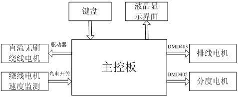 针对家用电器马达线圈而设计的半定子绕线机控制系统