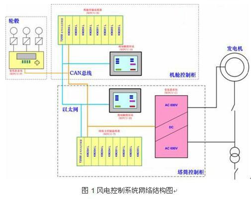 风力发电控制系统的现场控制站与基本功能介绍