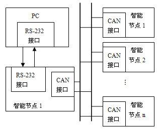 利用CAN总线实现单片机的远距离在线升级的设计