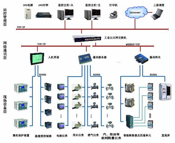 采用分层分布式计算机网络结构的Acrel-500...