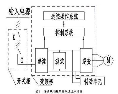 采用变频器对油田钻机系统进行变频改造