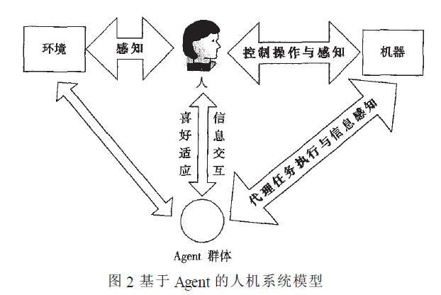 基于agent的人机接口模型实现人—机系统的设计