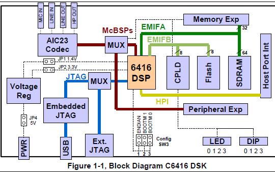 TMS320C6416 DSK技術參考詳細資料免費下載