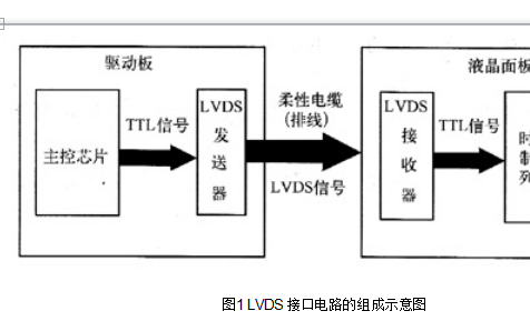 什么是LVDS輸出接口?LVDS輸出接口基礎知識詳細概述