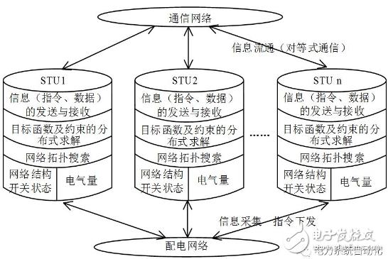 以配电网为基础的分布式供电恢复方法有哪些特点?