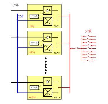 模塊化UPS的系統架構的兩種旁路方案的介紹