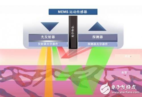 光学心率传感器的用途及基本工作原理解析