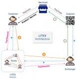 LITEX支付生态基础网络设计方案