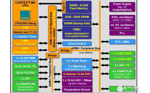 STM32F10x ADC所有的固件函数详细资料免费下载