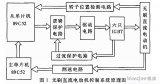 如何设计一个以双单片机为核心的无刷直流电动机控制系统?