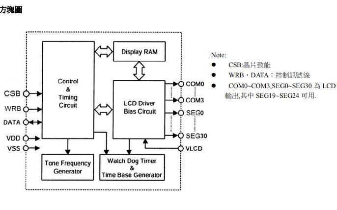VK1024B 液晶LCD显示驱动IC的详细中文数据手册资料免费下载