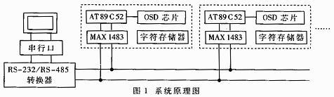 采用RS-485总线方式实现视频字符叠加器的设计方案