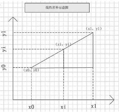 如何实现CDMA移动台的生产功率校正算法