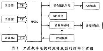 如何采用FPGA芯片實現衛星數字電視碼流轉發器電路原理設計