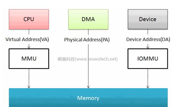 stm32f10x标准外设库之DMA的固件函数详细资料免费下载