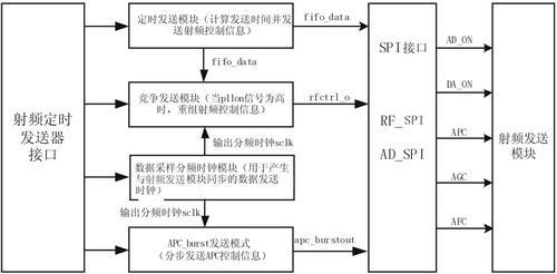 射频定时发送器的基本功能与设计方案介绍