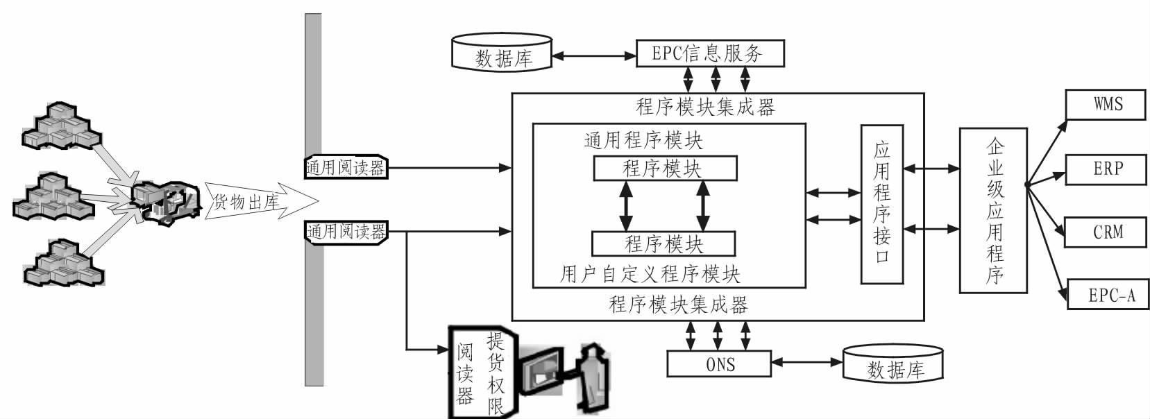 利用RFID技术实现仓管人员提货的自动化管理方案