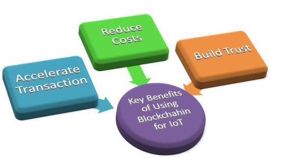 应用于物联网安全模型的区块链技术的解决方案分析