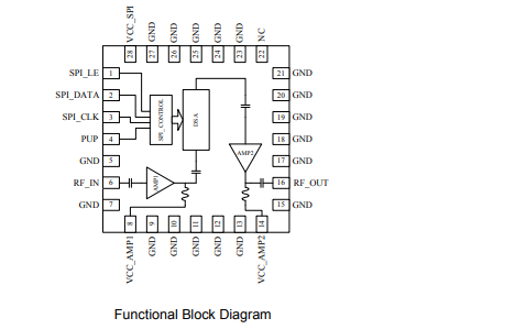 RFDA2046数字可变增益放大器的详细数据手册免费下载