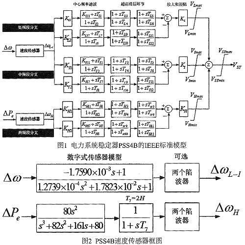 电力系统稳定器PSS4B的结构、性能及设计