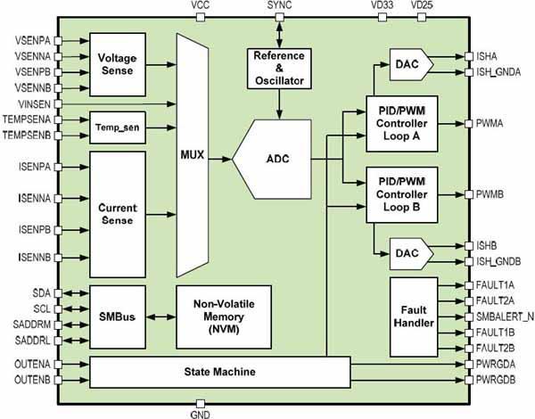 汽车电子电源管理与供电系统的解决方案