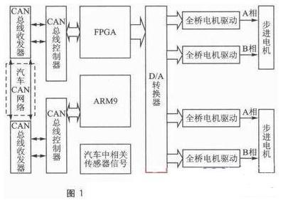 基于FPGA与CAN总线控制器的自适应汽车前照灯...