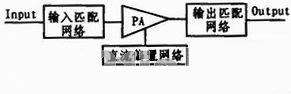汽车雷达系统的功率放大器模块的设计与实现