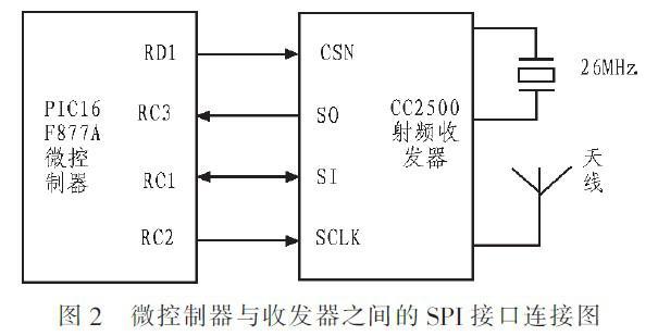 基于PIC16F877A和CC2500的RFID局域定位系统设计