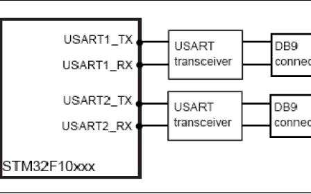 STM32F10xxx使用教程之 USART外设的实际使用示例