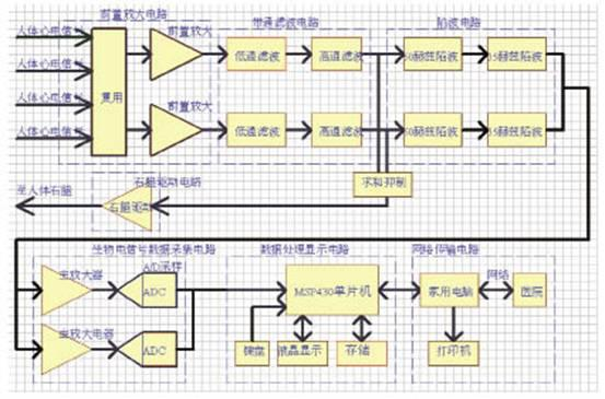 采用MSP430FG4616单片机与模数转换器实现心电图机系统的设计