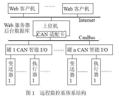将Web技术与现场总线技术结合实现网络储油罐群远...